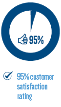 95% customer satisfaction rating